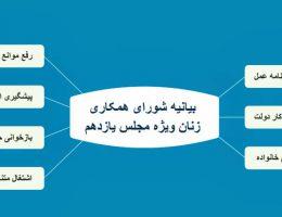 مطالبات زنان و خانواده و مجلس یازدهم